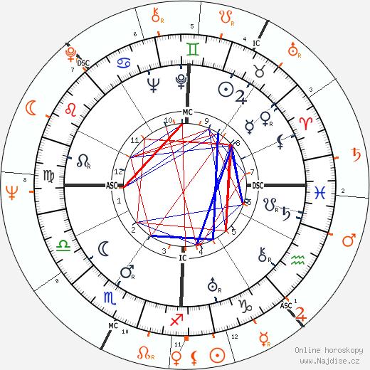 Partnerský horoskop: Henry Fonda a Jane Fonda