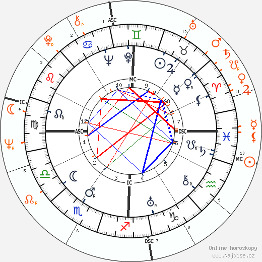 Partnerský horoskop: Henry Fonda a Peter Fonda