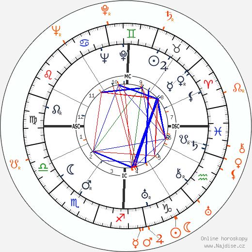 Partnerský horoskop: Henry Fonda a Shirley Ross