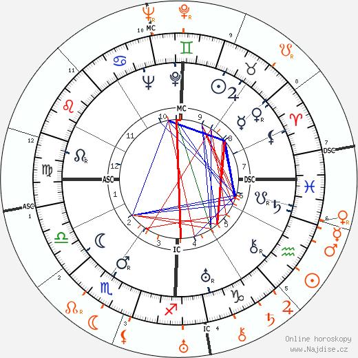 Partnerský horoskop: Henry Fonda a Tallulah Bankhead