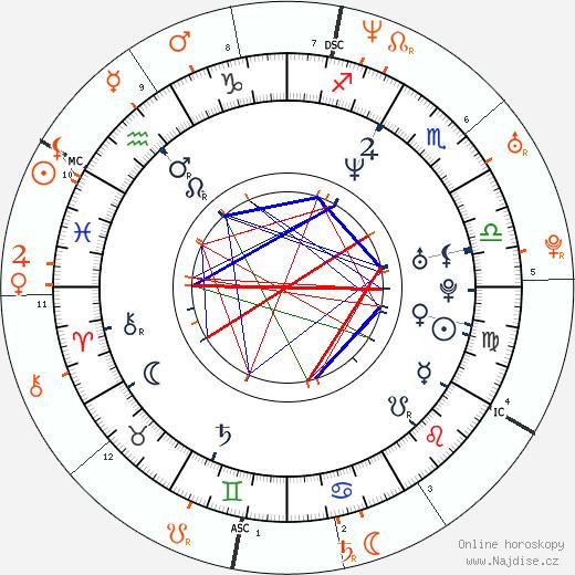 Partnerský horoskop: Henry Thomas a Drew Barrymore