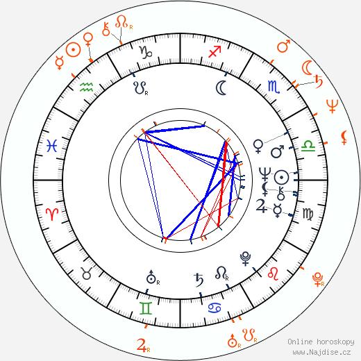 Partnerský horoskop: Ivan Martin Jirous a Dáša Vokatá