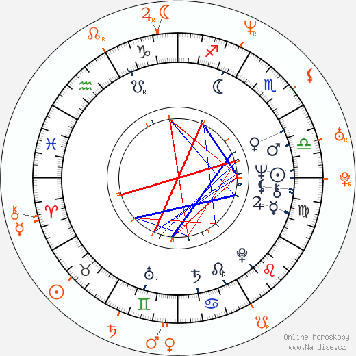 Partnerský horoskop: Ivan Martin Jirous a Tobiáš Jirous