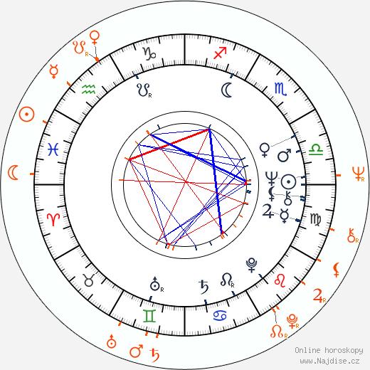 Partnerský horoskop: Ivan Martin Jirous a Věra Jirousová