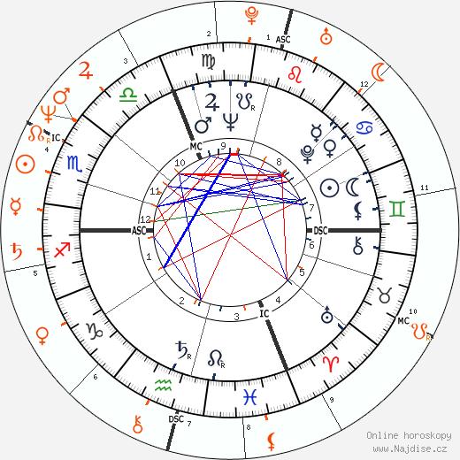 Partnerský horoskop: Jacques Martin a Cécilia Attias