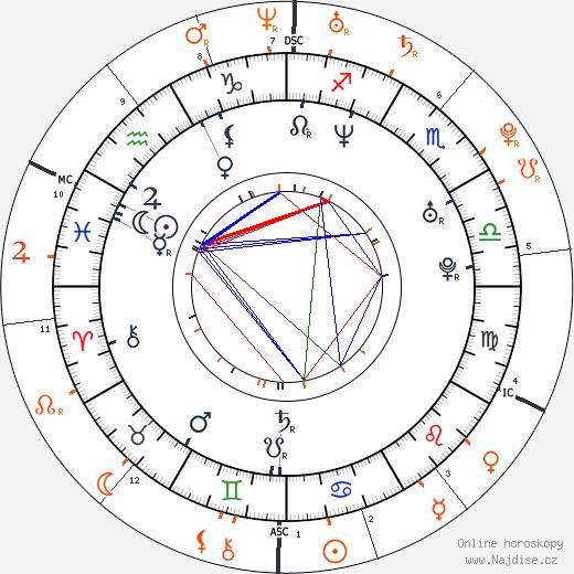 Partnerský horoskop: James Blunt a Lindsay Lohan