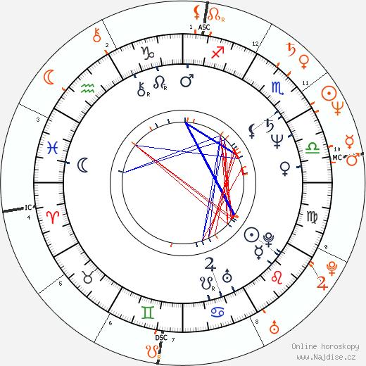 Partnerský horoskop: James Cameron a Gale Anne Hurd
