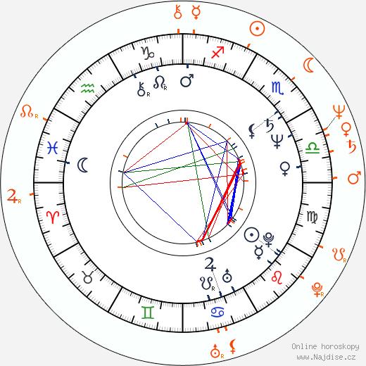 Partnerský horoskop: James Cameron a Kathryn Bigelow