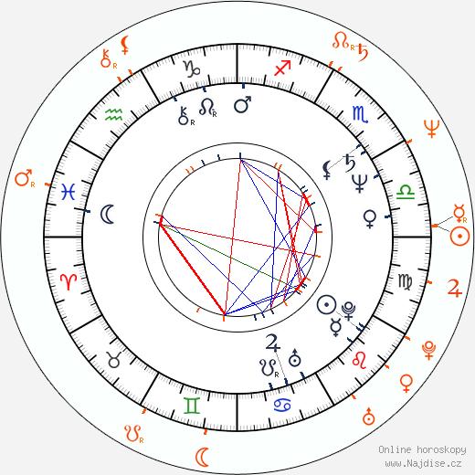 Partnerský horoskop: James Cameron a Linda Hamilton