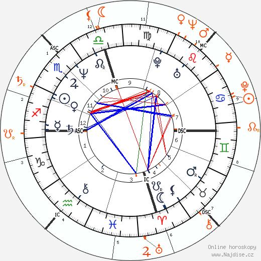 Partnerský horoskop: Jamie Lee Curtis a Janet Leigh