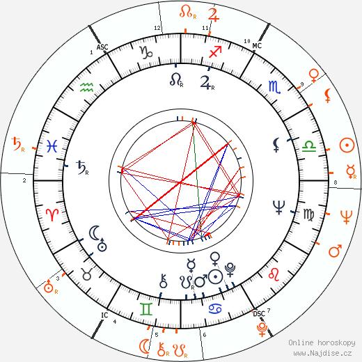 Partnerský horoskop: Jan Němec a Václav Havel