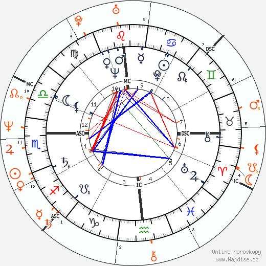 Partnerský horoskop: Janet Leigh a Jamie Lee Curtis