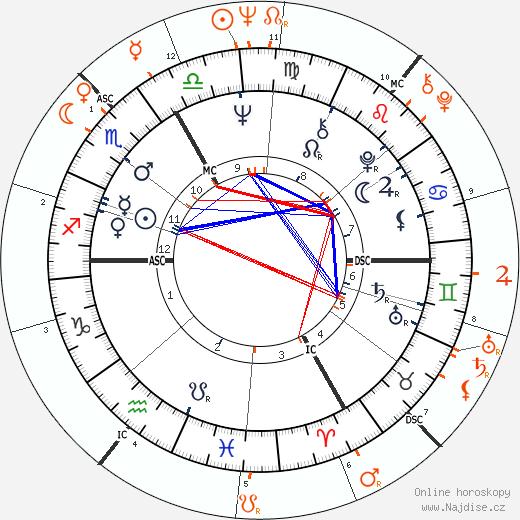 Partnerský horoskop: Jimi Hendrix a Linda McCartney