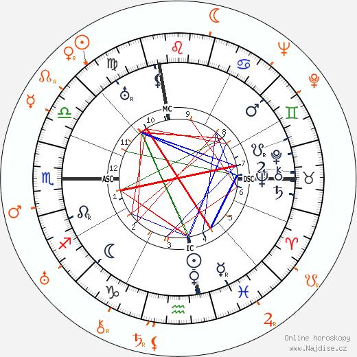Partnerský horoskop: John Barrymore a Dolores Costello