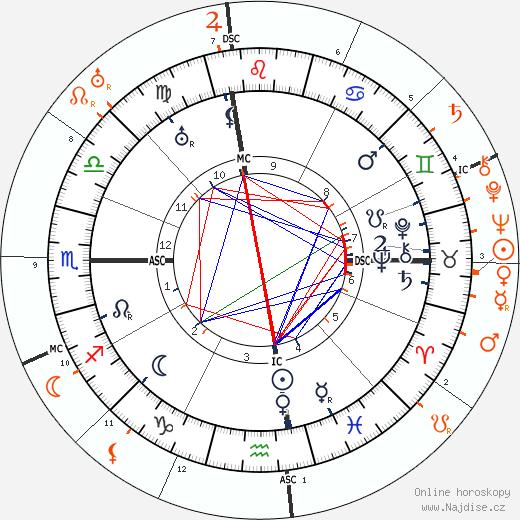 Partnerský horoskop: John Barrymore a Hedda Hopper