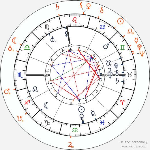 Partnerský horoskop: John Barrymore a Jeanne Eagels