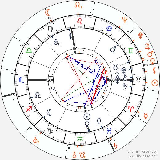 Partnerský horoskop: John Barrymore a Mary Astor