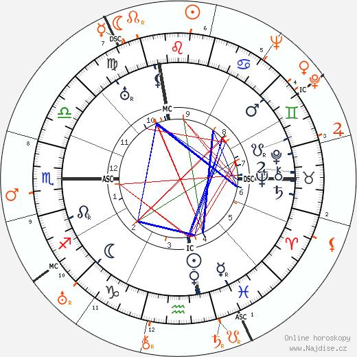 Partnerský horoskop: John Barrymore a Myrna Loy