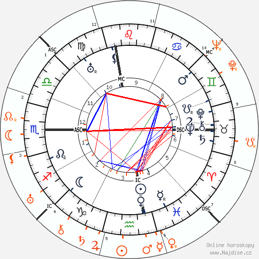 Partnerský horoskop: John Barrymore a Tallulah Bankhead