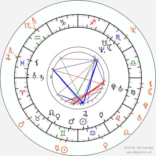 Partnerský horoskop: John Cusack a Gina Gershon