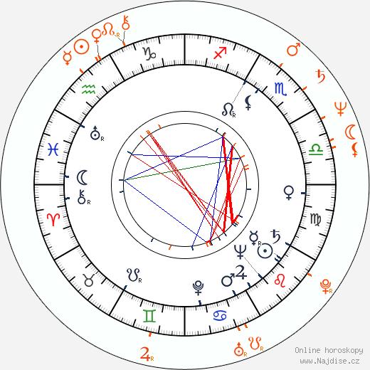 Partnerský horoskop: Josef Pehr a Jana Krausová