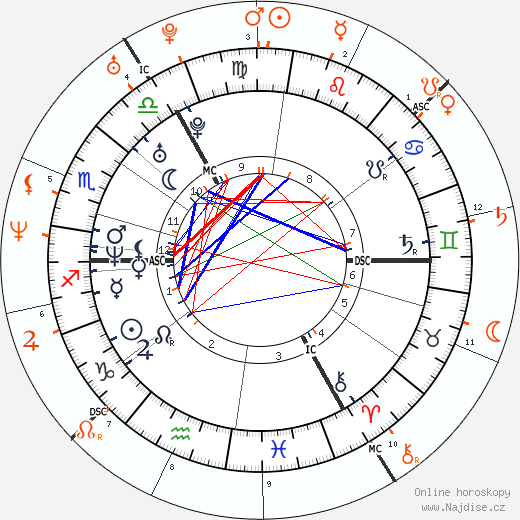 Partnerský horoskop: Jude Law a Cameron Diaz