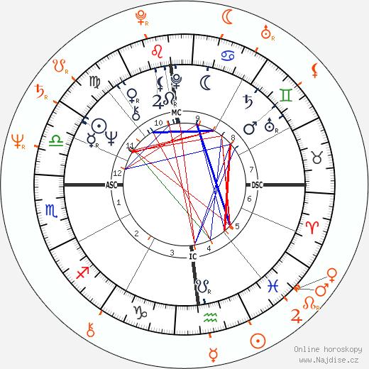 Partnerský horoskop: Julio Iglesias a Isabel Preysler