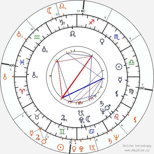 Partnerský horoskop: June Allyson a Dean Martin