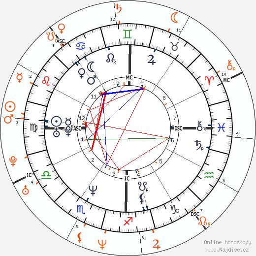Partnerský horoskop: Keanu Reeves a Cameron Diaz