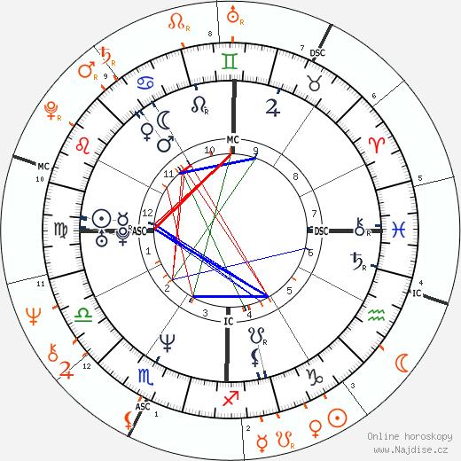 Partnerský horoskop: Keanu Reeves a Diane Keaton