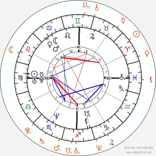 Partnerský horoskop: Keanu Reeves a Kelli Garner