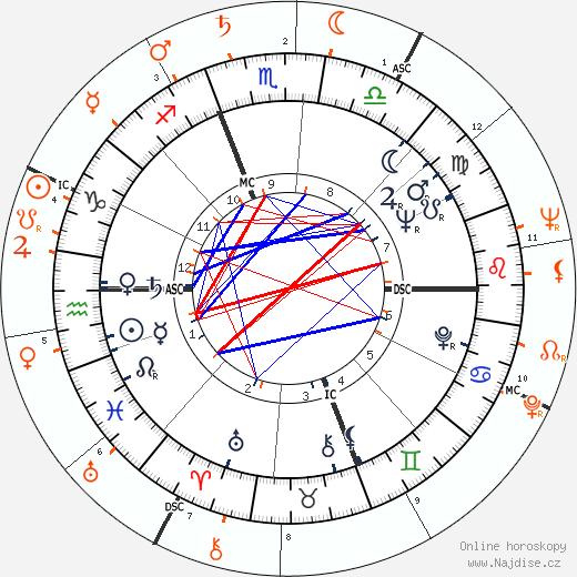 Partnerský horoskop: Kim Novak a Kerwin Mathews