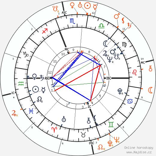 Partnerský horoskop: Kim Novak a Rafael Trujillo