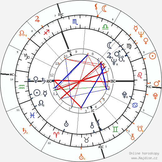 Partnerský horoskop: Kim Novak a Wilt Chamberlain