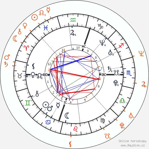 Partnerský horoskop: Lana Del Rey a Shannon Leto
