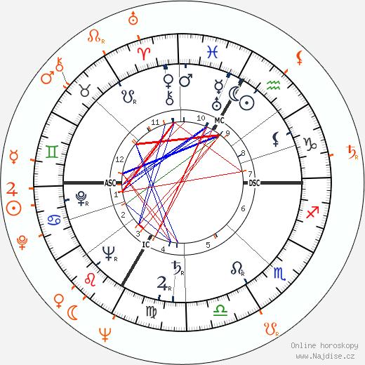 Partnerský horoskop: Lana Turner a Robert Evans