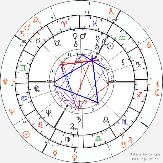 Partnerský horoskop: Lana Turner a Robert Taylor