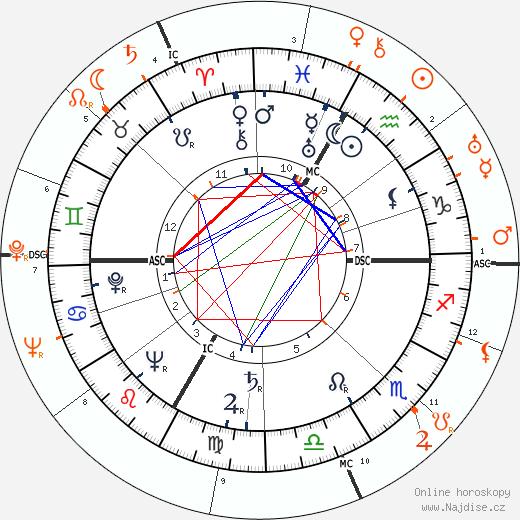 Partnerský horoskop: Lana Turner a Ronald Reagan