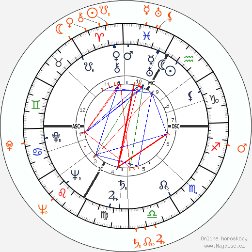 Partnerský horoskop: Lana Turner a Turhan Bey