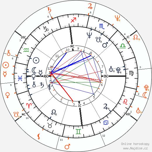 Partnerský horoskop: Laura Dern a Kyle MacLachlan