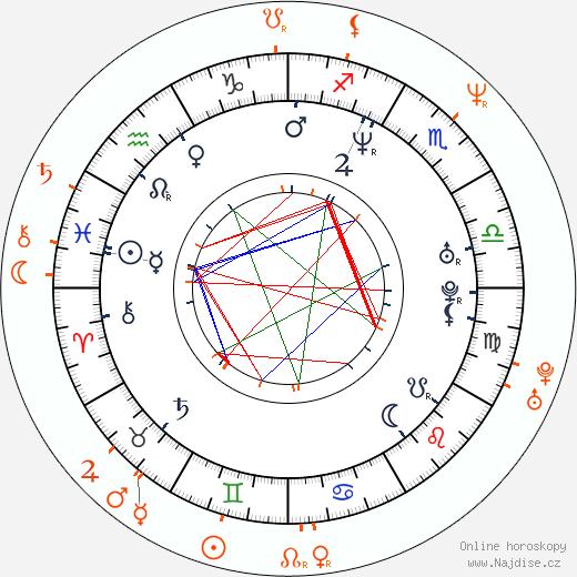 Partnerský horoskop: Letícia Sabatella a Ângelo Antônio
