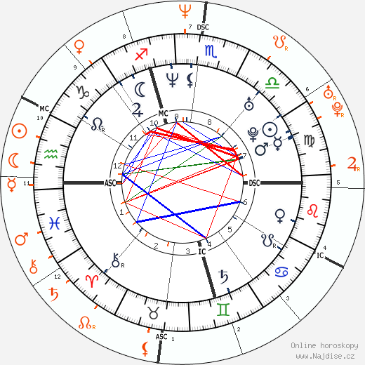 Partnerský horoskop: Letizia Španělská a Filip Španělský