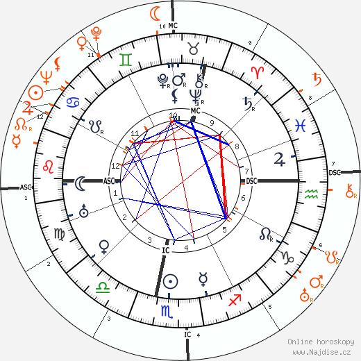 Partnerský horoskop: Lev Davidovič Trockij a Frida Kahlo