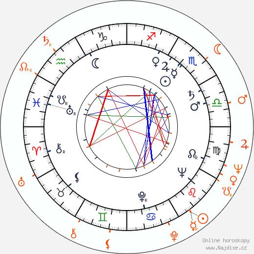 Partnerský horoskop: Linda Christian a Edd Byrnes