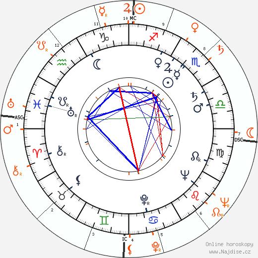 Partnerský horoskop: Linda Christian a Edmund Purdom
