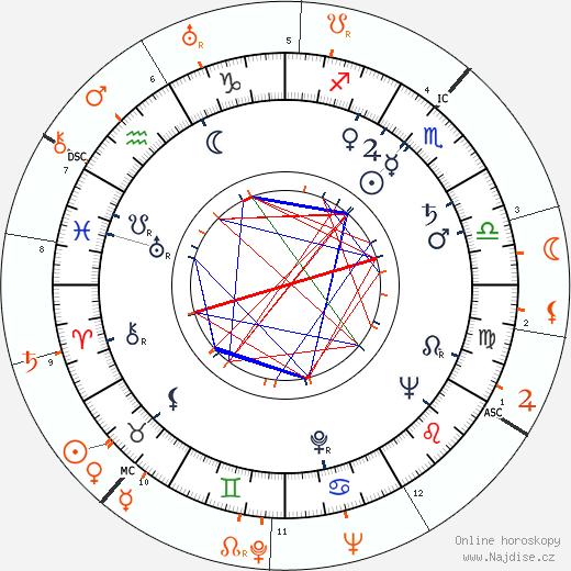 Partnerský horoskop: Linda Christian a Teddy Stauffer
