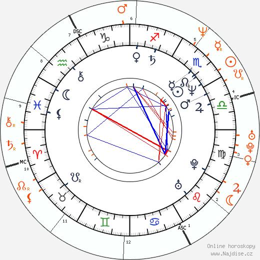 Partnerský horoskop: Lyle Lovett a Julia Roberts
