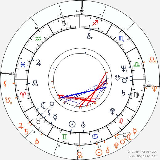 Partnerský horoskop: Lynsey de Paul a Ringo Starr