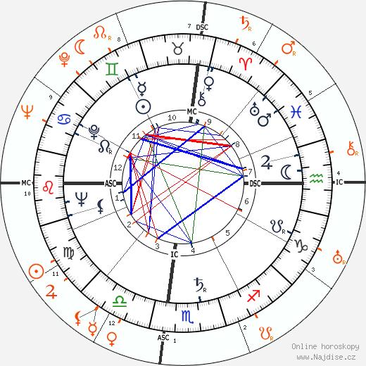 Partnerský horoskop: Marilyn Monroe a Elia Kazan