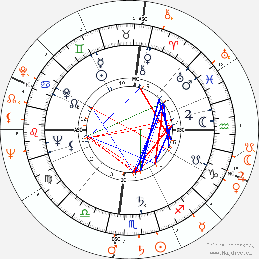 Partnerský horoskop: Marilyn Monroe a Robert F. Kennedy